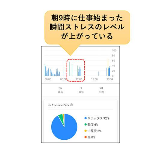 mibandのストレス計測